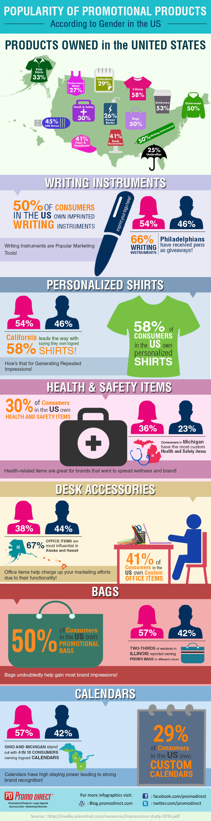 Popularity of promotional products according to gender