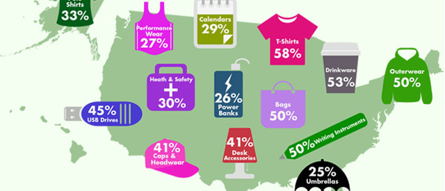 Popularity of Promotional Products According to Gender in the US